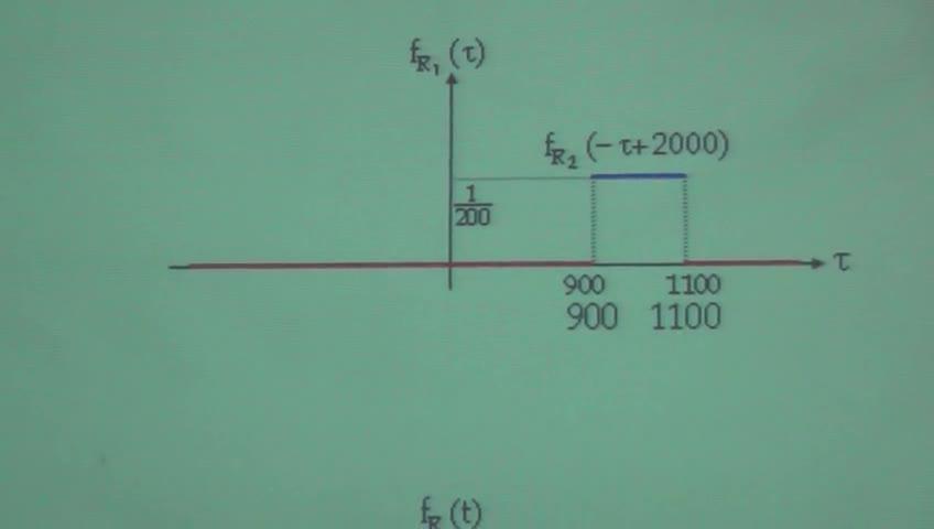 آمار و احتمال مهندسی - جلسه چهاردهم - توابعی از دو متغیر تصادفی