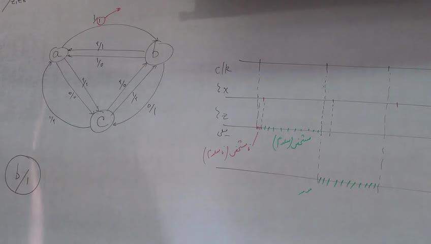 مدار های منطقی - جلسه شانزدهم - مدارهای ترتیبی سنکرون، ماشین میلی و مور