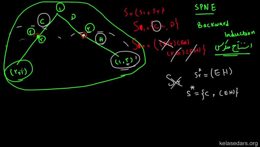 آموزش نظریه بازیها - جلسه 18 - استنتاج معکوس
