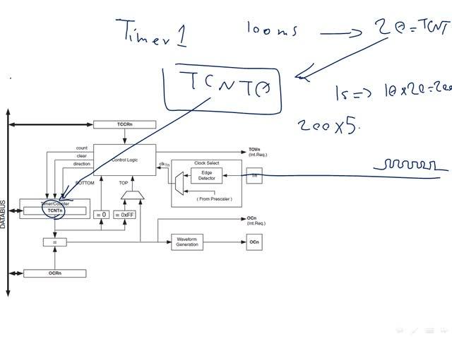 میکروکنترلرهای AVR - میکروکنترلر AVR - جلسه ١٣ - Timer3