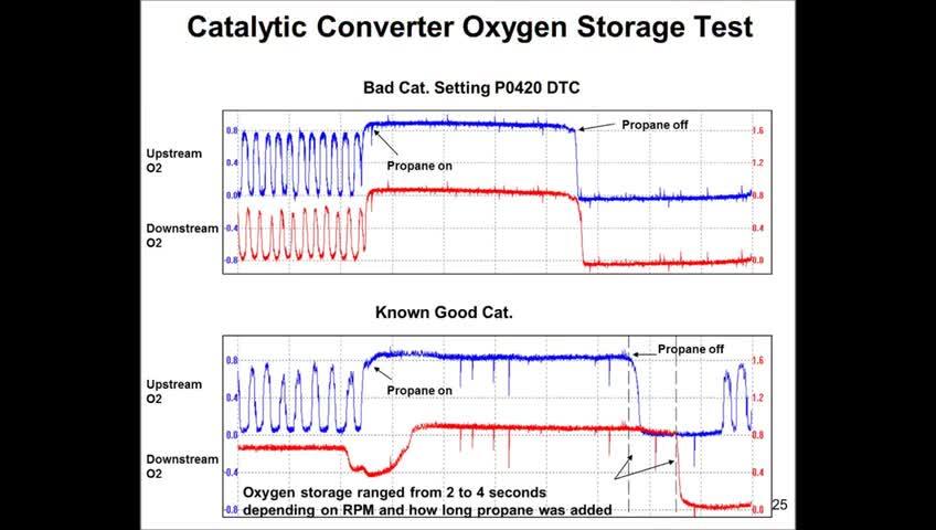 تخته سفید | Diagnosing a catalyst efficiency code (P0420 or