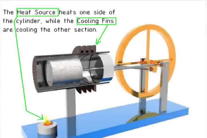 سرگرمی های فیزیک - جلسه 2 - نحوه کار موتور استرلینگ