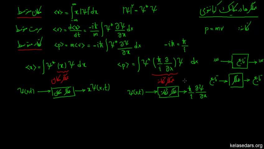 آموزش فیزیک کوانتوم به زبان ساده - جلسه 11 - عملگرها در مکانیک کوانتومی