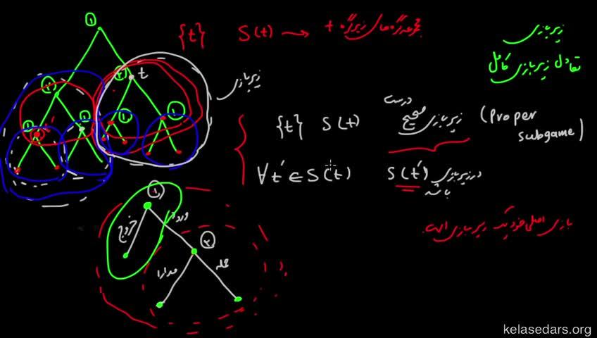 آموزش نظریه بازیها - جلسه 17 - تعادل نش زیربازی کامل