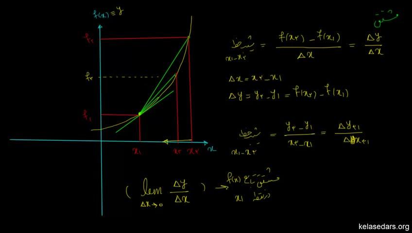 آموزش فیزیک پیش دانشگاهی - جلسه 4 - مفهوم هندسی مشتق