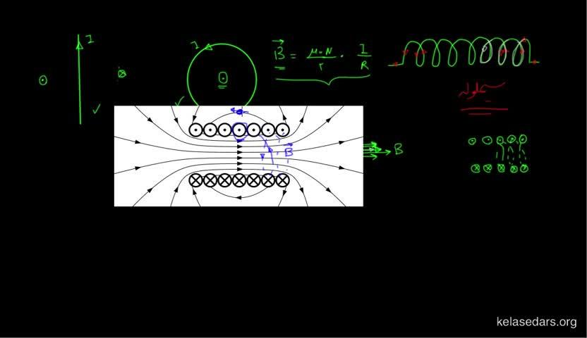 آموزش فیزیک 3 و آزمایشگاه دبیرستان - جلسه 38 - میدان مغناطیسیِ سیملوله حامل جریان الکتریکی