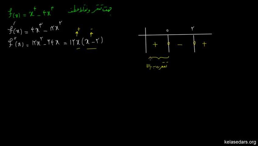 آموزش حسابان - جلسه 92- مثال از نقطه عطف و تقعر توابع