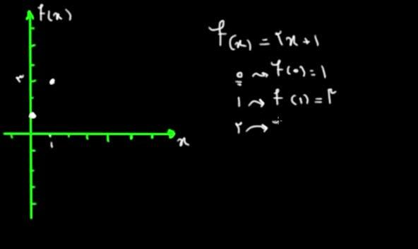 آموزش حسابان - جلسه 2- نمایش تابع روی محورهای مختصات