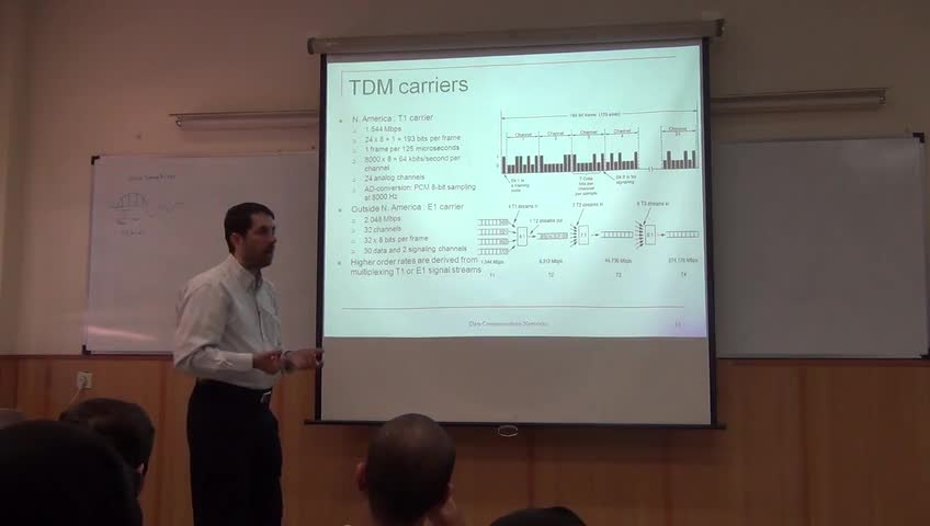 شبکه مخابرات داده - جلسه هفتم - فیبر در خانه FTTH، ساختار SONET