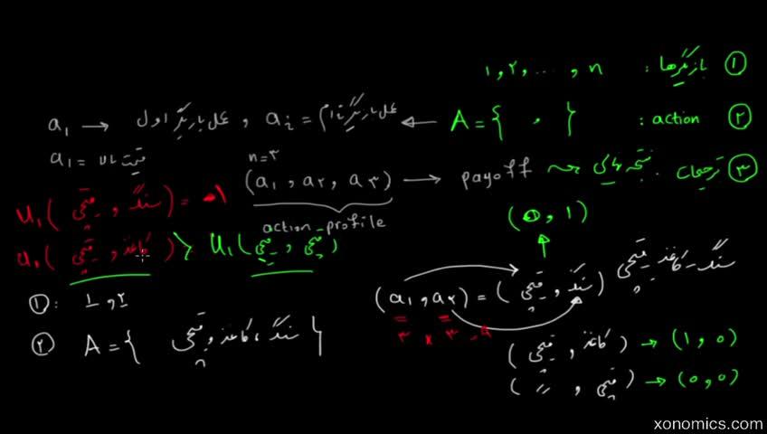 آموزش نظریه بازیها - جلسه 4 - تعریف رسمی تعادل نش
