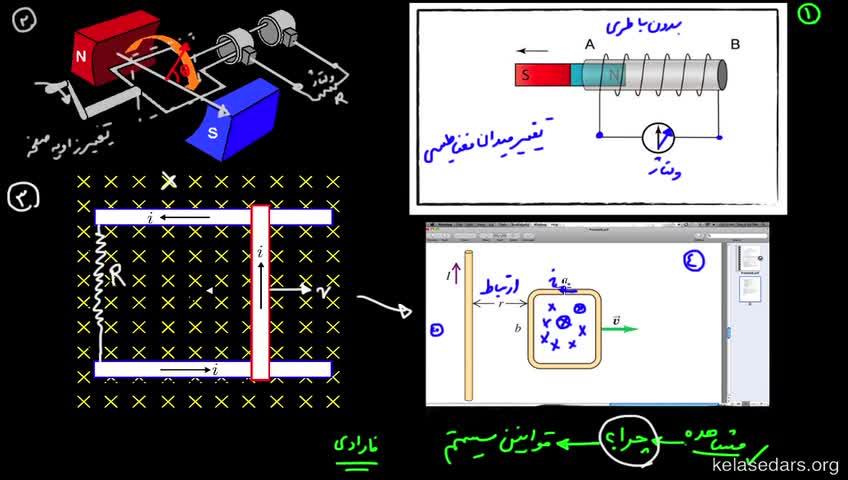آموزش فیزیک 3 و آزمایشگاه دبیرستان - جلسه 39 - شار مغناطیسی چیست؟
