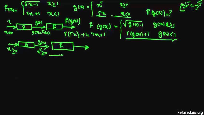 آموزش حسابان - جلسه 12- مثال از ترکیب توابع