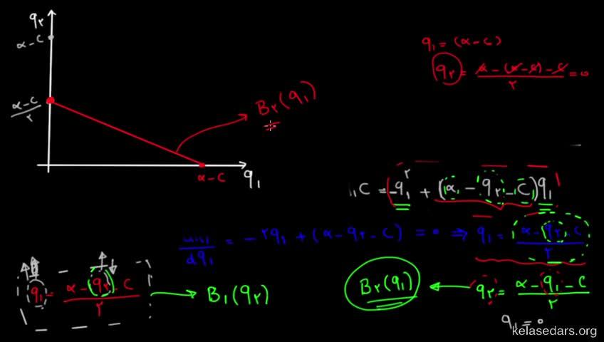 آموزش نظریه بازیها - جلسه 12 - مدل رقابت چندجانبهی کورنو ۲