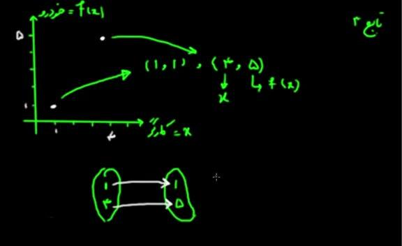 آموزش حسابان - جلسه 3- تشخیص تابع بودن یک منحنی