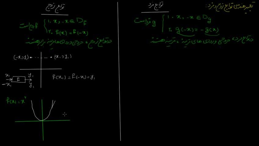 آموزش حسابان - جلسه 18- نمودار توابع زوج و فرد