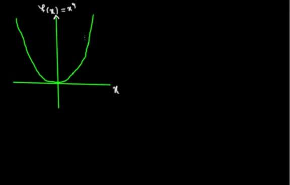 آموزش حسابان - جلسه 6- مفهوم تابع یک به یک