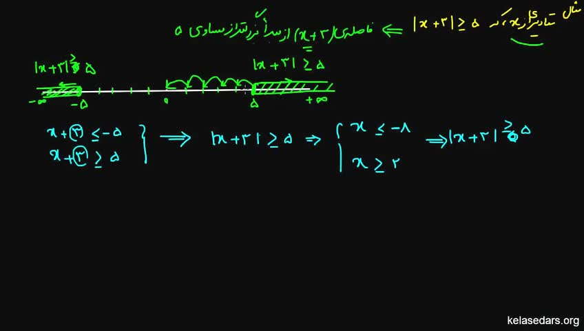 آموزش ریاضیات 1 دبیرستان - جلسه 9 - مثال از نامساوی های قدر مطلق