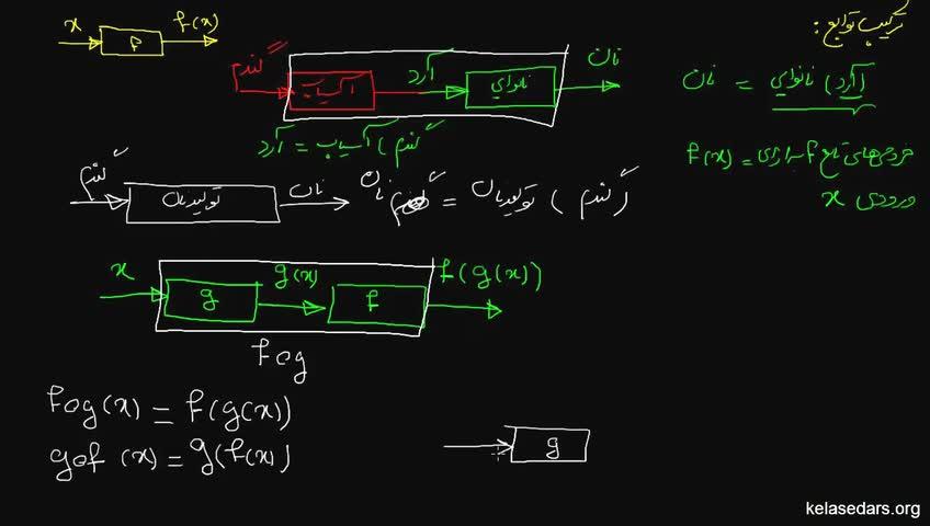 آموزش حسابان - جلسه 8- ترکیب توابع