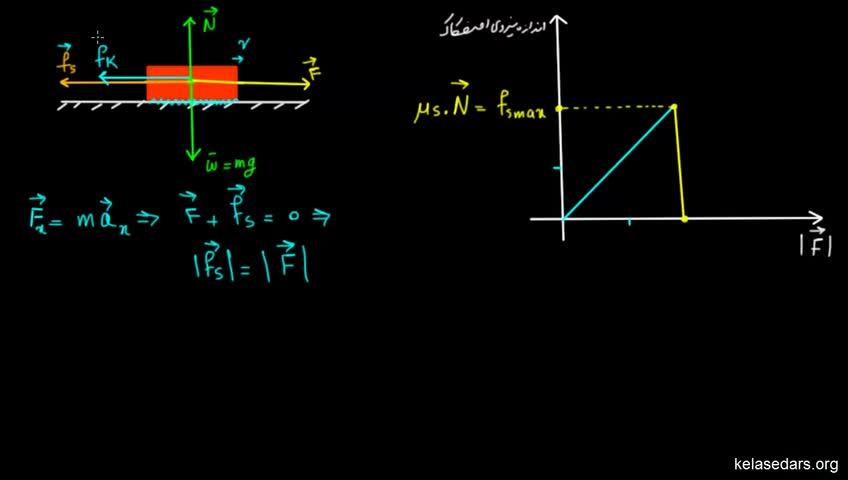 آموزش فیزیک پیش دانشگاهی - جلسه 39 - نیروی اصطکاک جنبشی