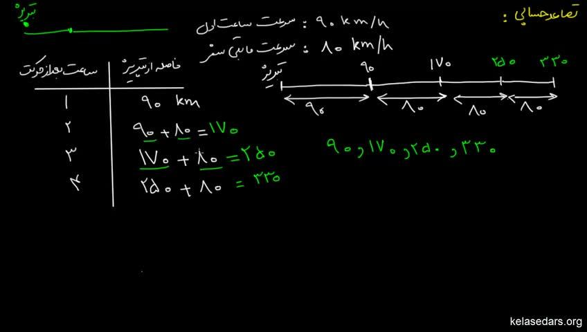 آموزش ریاضیات 2 دبیرستان - جلسه 10 - آشنایی با تصاعد حسابی