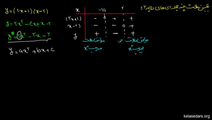 آموزش ریاضیات 2 دبیرستان - جلسه 5 - تعیین علامت چندجملهای درجهی دو 1