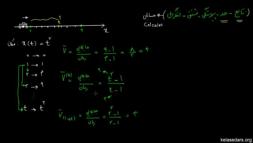 آموزش حسابان - جلسه 24- معرفی مفهوم حد 1