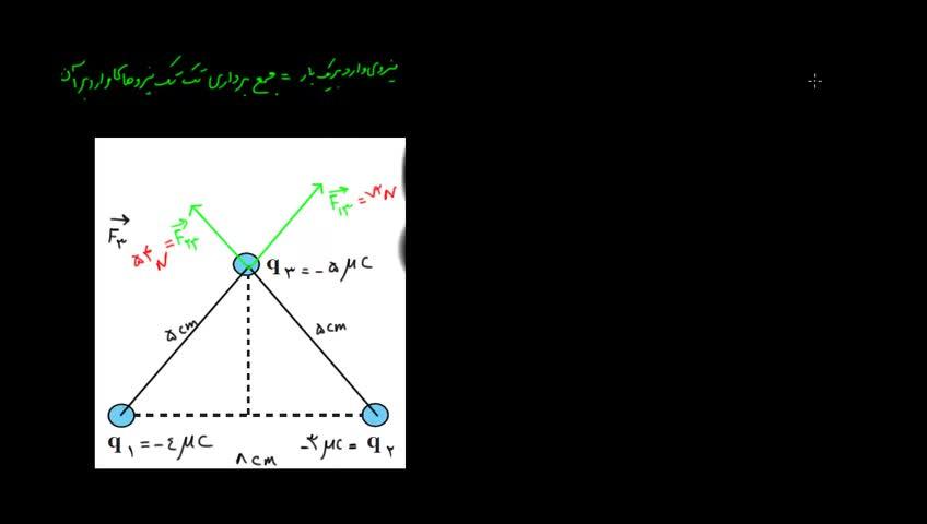 آموزش فیزیک 3 و آزمایشگاه دبیرستان - جلسه 2 - مثالی از قانون کولن