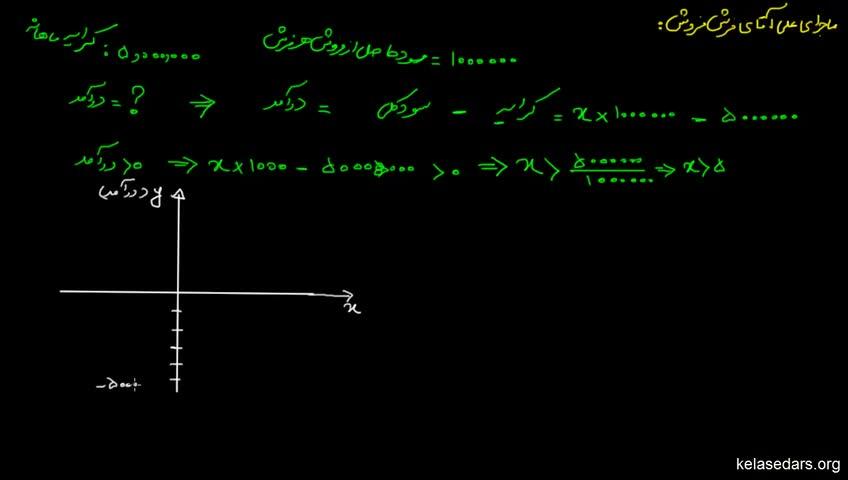 آموزش ریاضیات 2 دبیرستان - جلسه 1 - آشنایی با تعیین علامت