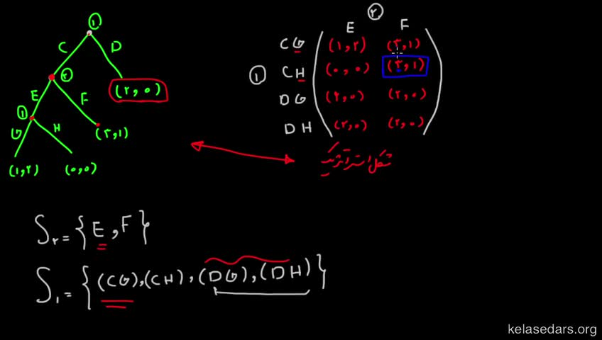 آموزش نظریه بازیها - جلسه 16 - مثال از تعادل نش بازیهای شکل گسترده