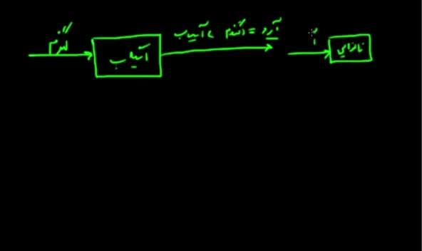 آموزش حسابان - جلسه 1- تابع ریاضی چیست؟