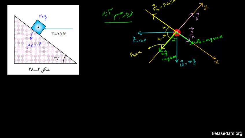 آموزش فیزیک پیش دانشگاهی - جلسه 46 - مثال از سطح شیب دار