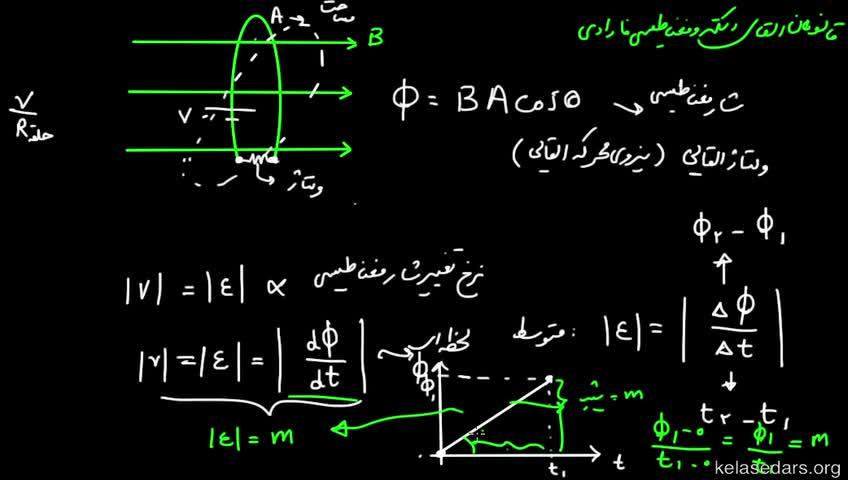 آموزش فیزیک 3 و آزمایشگاه دبیرستان - جلسه 40 - قانون القای الکترومغناطیسی فاراده