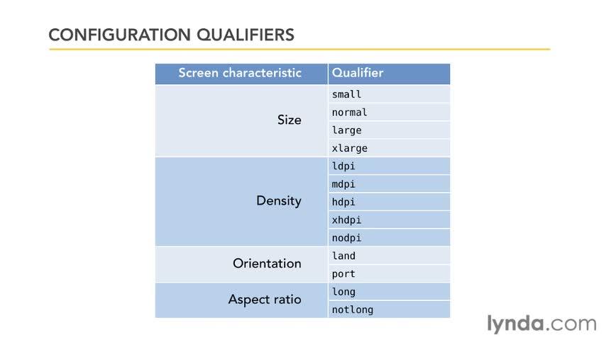 آموزش اندروید - جلسه اول - screen densities