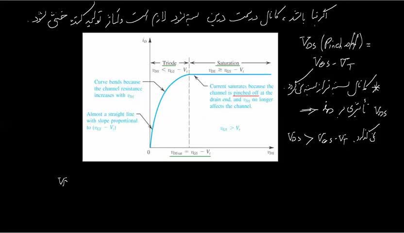 الکترونیک ۱ - جلسه 31- ترانزیستورهای MOS در مُد اشباع (Saturation Mode)