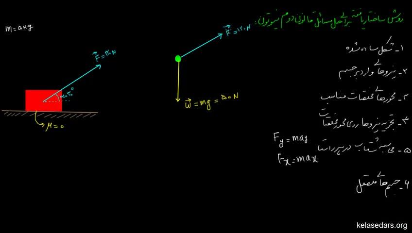 آموزش فیزیک پیش دانشگاهی - جلسه 42 - روش حل مسایل قانون دوم نیوتون