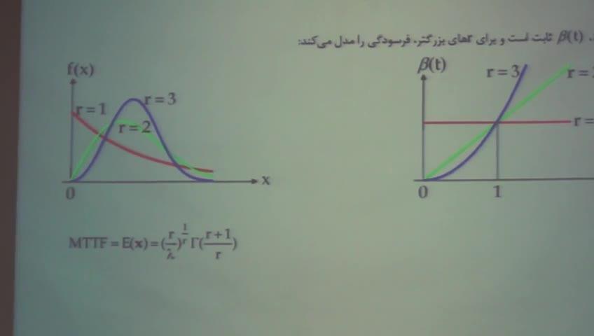 آمار و احتمال مهندسی - جلسه پانزدهم - قضیه ی احتمال کل و بیز, قابلیت اعتماد
