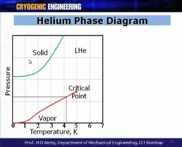 Mod 01 Lec 03 L3 Properties Of Cryogenic Fluids Ii