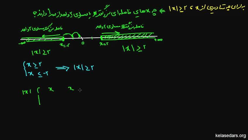 آموزش ریاضیات 1 دبیرستان - جلسه 8 - نامساوی های قدر مطلق 2