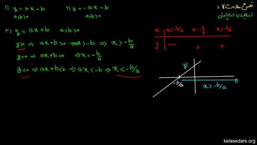 آموزش ریاضیات 2 دبیرستان - جلسه 2 - تعیین علامت دو جملهای درجه اول 2