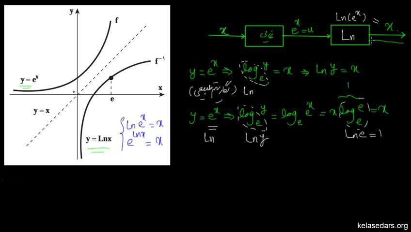 آموزش حسابان - جلسه 80- مشتق توابع نمایی 2