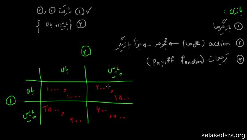 آموزش نظریه بازیها - جلسه 2 - عناصر تشکیلدهنده یک بازی