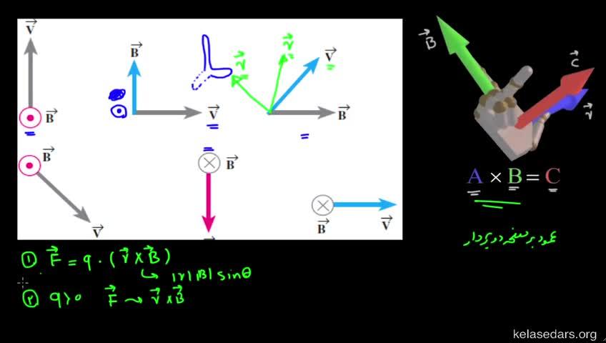 آموزش فیزیک 3 و آزمایشگاه دبیرستان - جلسه 33 - مثال از قانون دست راست