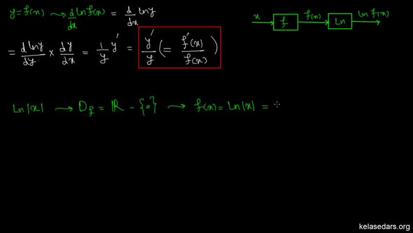 آموزش حسابان - جلسه 81- مشتق تابع لگاریتم طبیعی 1
