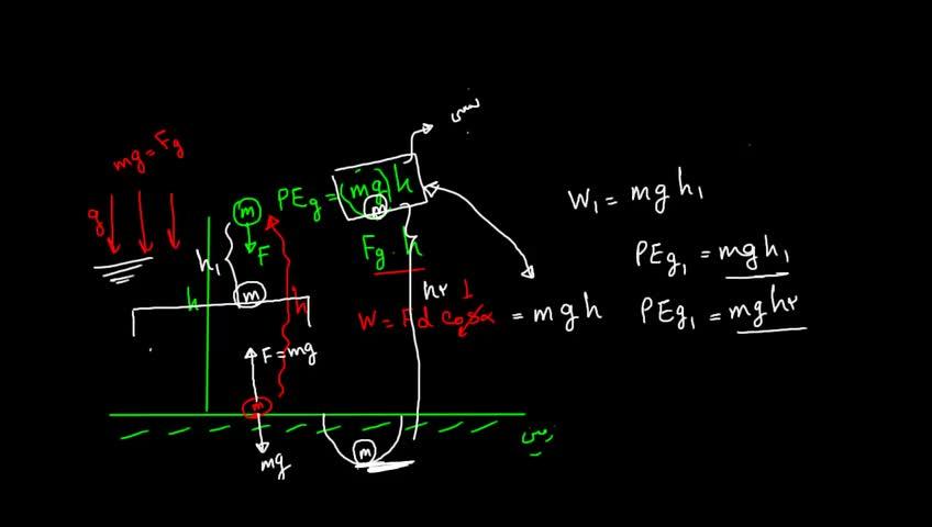آموزش فیزیک 3 و آزمایشگاه دبیرستان - جلسه 7 - انرژی پتانسیل الکتریکی
