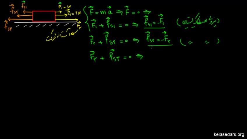 آموزش فیزیک پیش دانشگاهی - جلسه 38 - نیروی اصطکاک ایستایی