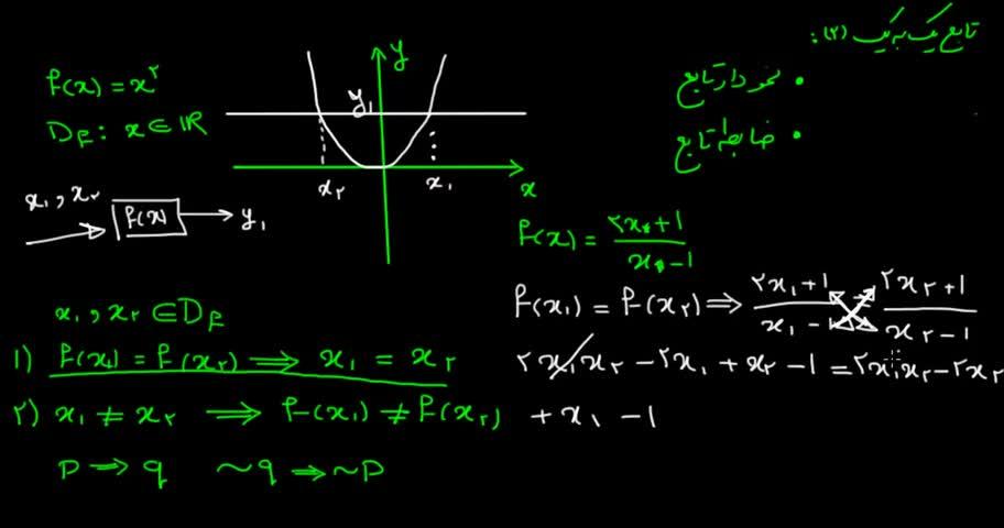 آموزش حسابان - جلسه 7- تعریف دقیق تابع یک به یک