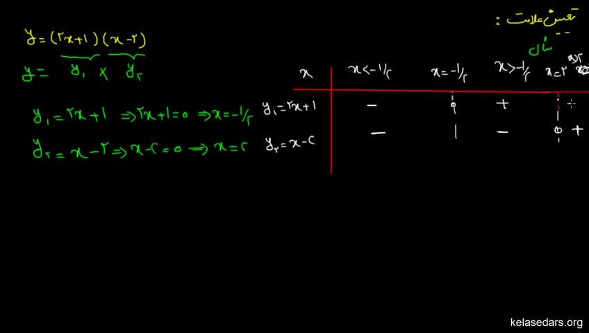 آموزش ریاضیات 2 دبیرستان - جلسه 4 - مثال از تعیین علامت دو جملهای درجه اول 2